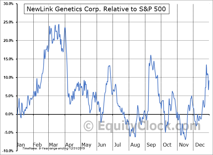NLNK Relative to the S&P 500