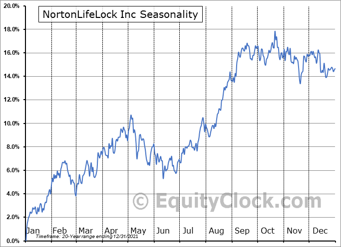 NortonLifeLock Inc. Seasonal Chart
