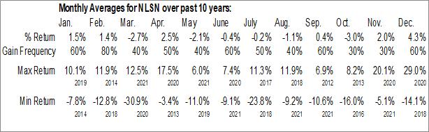 Monthly Seasonal Nielsen NV (NYSE:NLSN)