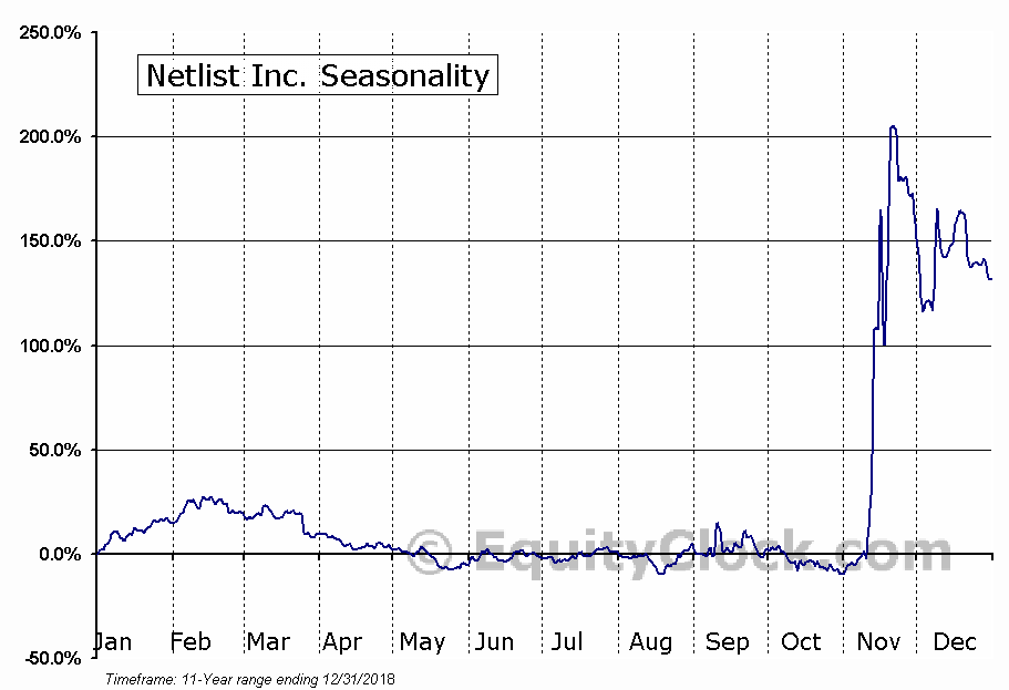 Netlist, Inc. (NLST) Seasonal Chart