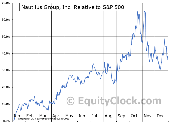 NLS Relative to the S&P 500