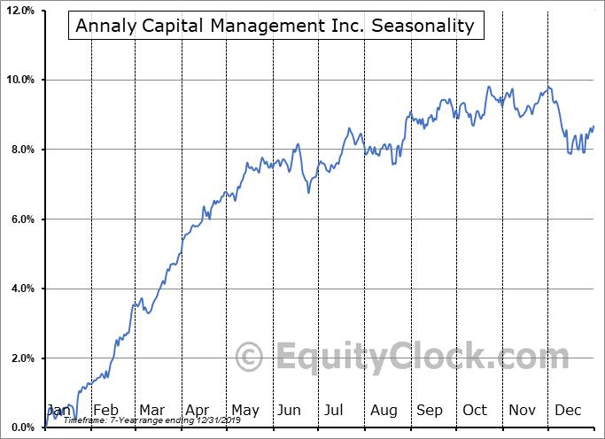 Annaly Capital Management Inc. (NYSE:NLY/PD) Seasonality