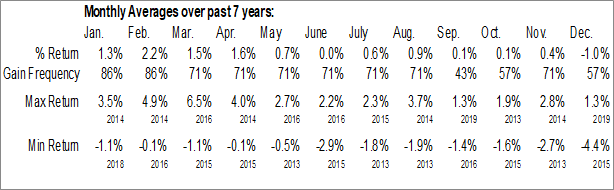 Monthly Seasonal Annaly Capital Management Inc. (NYSE:NLY/PD)