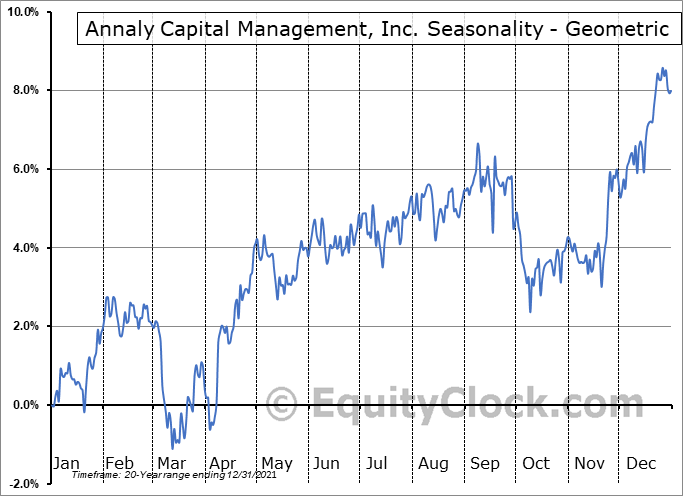Annaly Capital Management, Inc. (NYSE:NLY) Seasonality