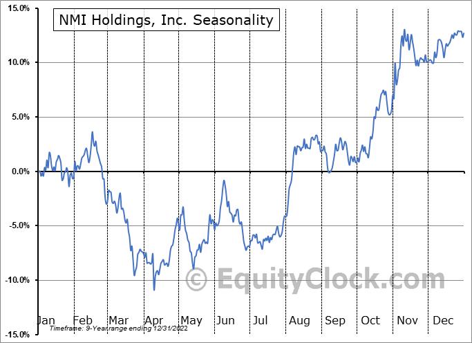 NMI Holdings, Inc. (NASD:NMIH) Seasonality