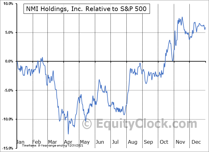 NMIH Relative to the S&P 500