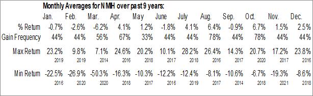 Monthly Seasonal NMI Holdings, Inc. (NASD:NMIH)