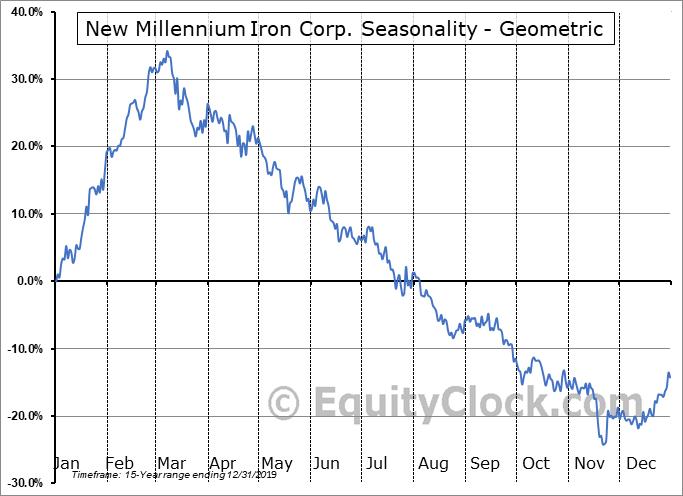 New Millennium Iron Corp. (TSE:NML.TO) Seasonality