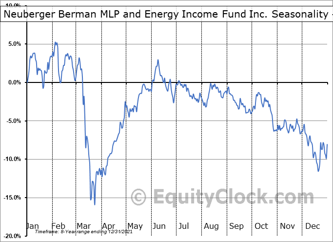 Neuberger Berman MLP and Energy Income Fund Inc. (AMEX:NML) Seasonality