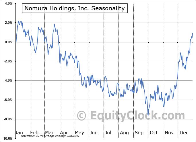 Nomura Holdings Inc ADR Seasonal Chart