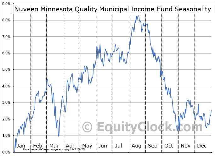 Nuveen Minnesota Quality Municipal Income Fund (NYSE:NMS) Seasonality