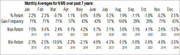 Monthly Seasonal Nuveen Minnesota Quality Municipal Income Fund (NYSE:NMS)