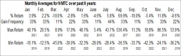 Monthly Seasonal NeuroOne Medical Technologies Corporation (OTCMKT:NMTC)
