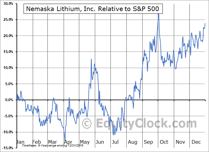 NMX.TO Relative to the S&P 500