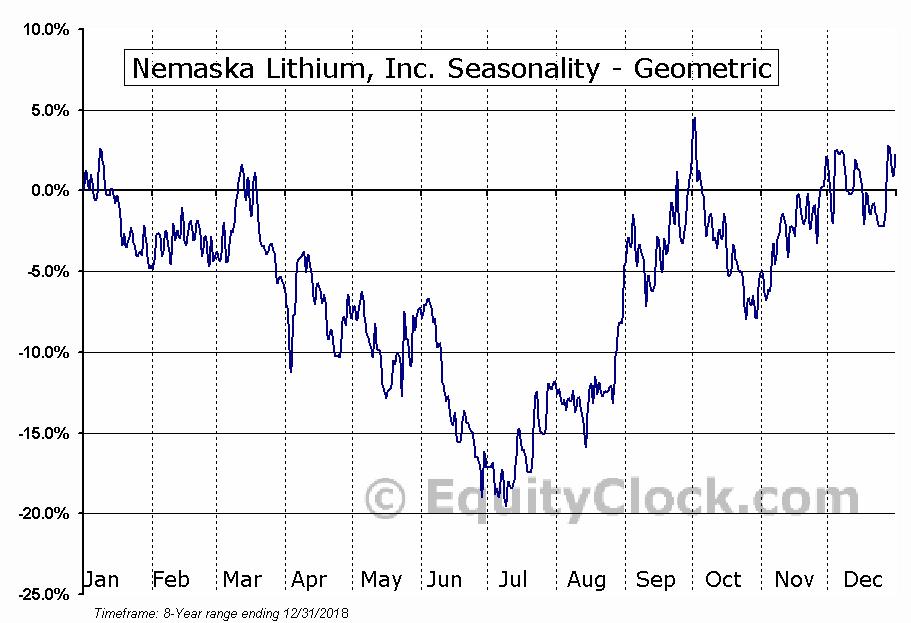 Nemaska Lithium, Inc. (TSE:NMX.TO) Seasonality