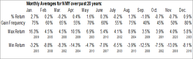 Monthly Seasonal Nuveen Maryland Quality Municipal Income Fund (NYSE:NMY)