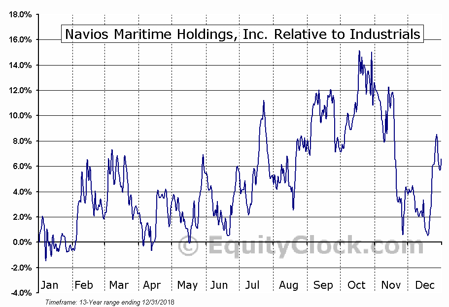NM Relative to the Sector
