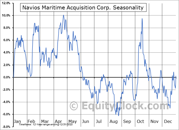 Navios Maritime Acquisition Corporation Seasonal Chart