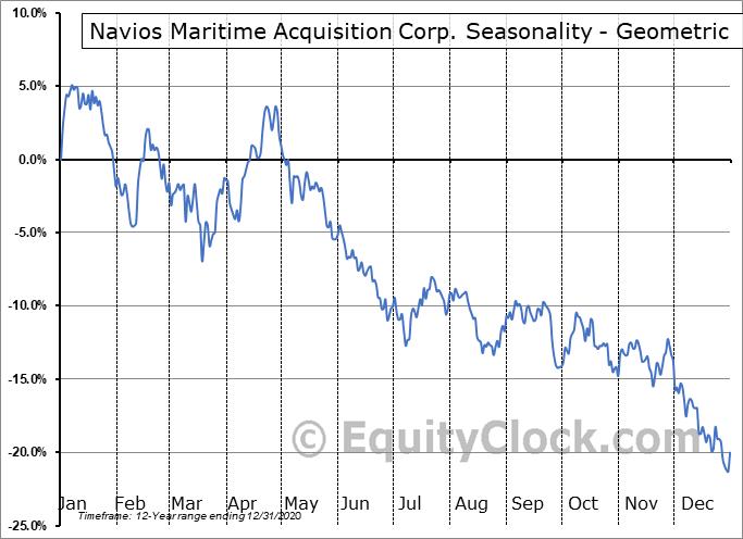 Navios Maritime Acquisition Corp. (NYSE:NNA) Seasonality