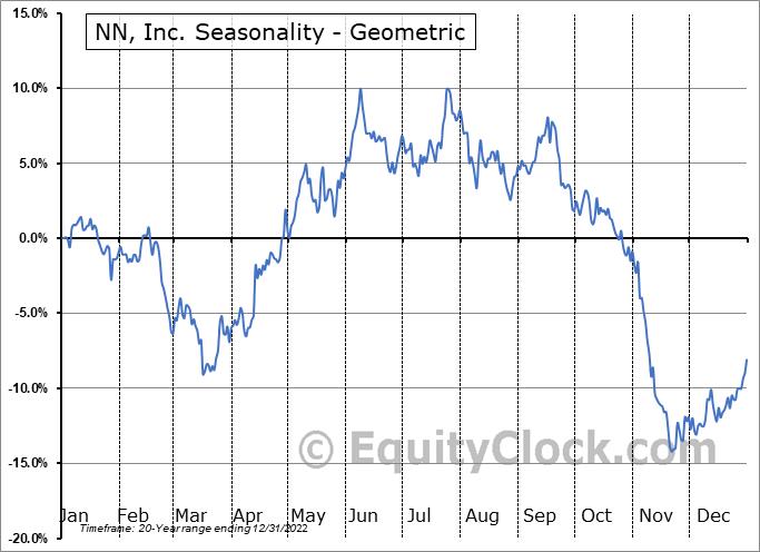 NN, Inc. (NASD:NNBR) Seasonality