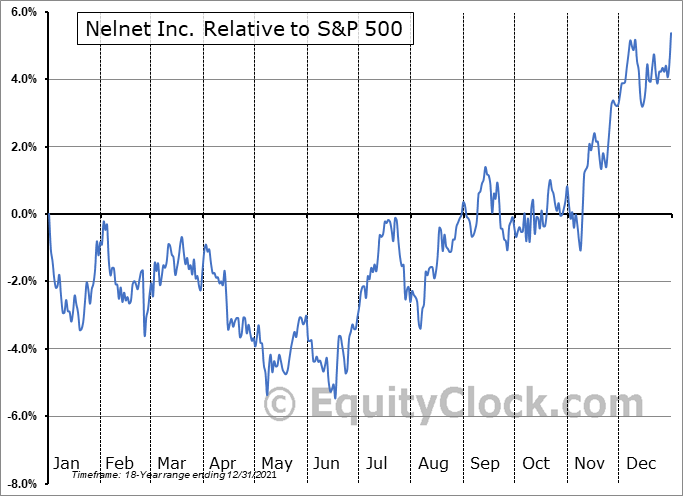 NNI Relative to the S&P 500
