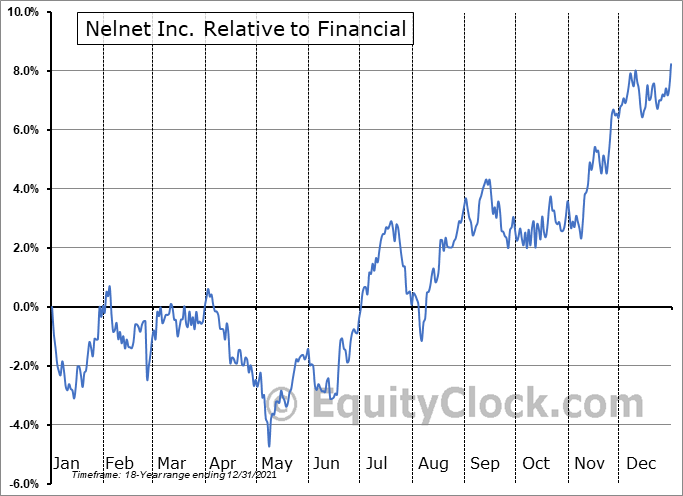 NNI Relative to the Sector