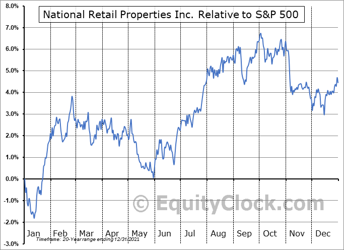 NNN Relative to the S&P 500