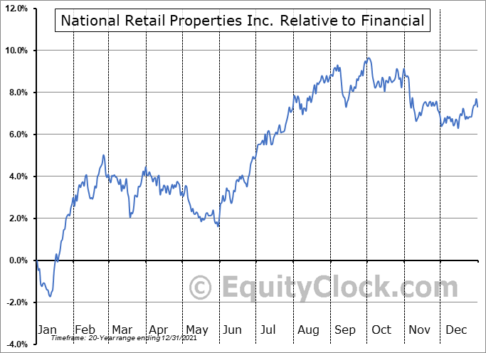 NNN Relative to the Sector