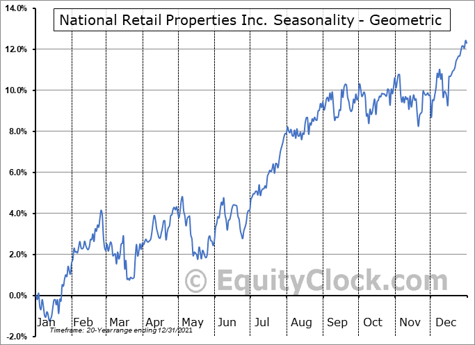 National Retail Properties Inc. (NYSE:NNN) Seasonality
