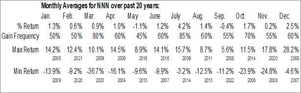 Monthly Seasonal National Retail Properties Inc. (NYSE:NNN)