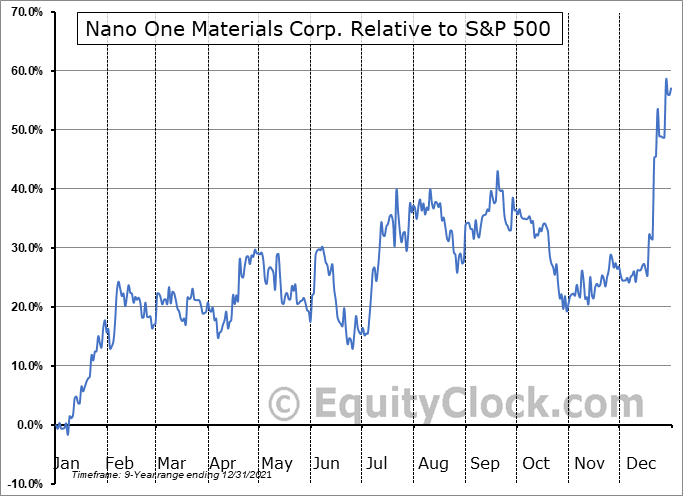 NNOMF Relative to the S&P 500