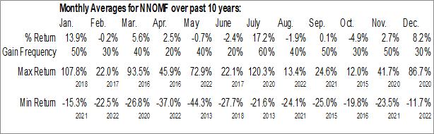 Monthly Seasonal Nano One Materials Corp. (OTCMKT:NNOMF)
