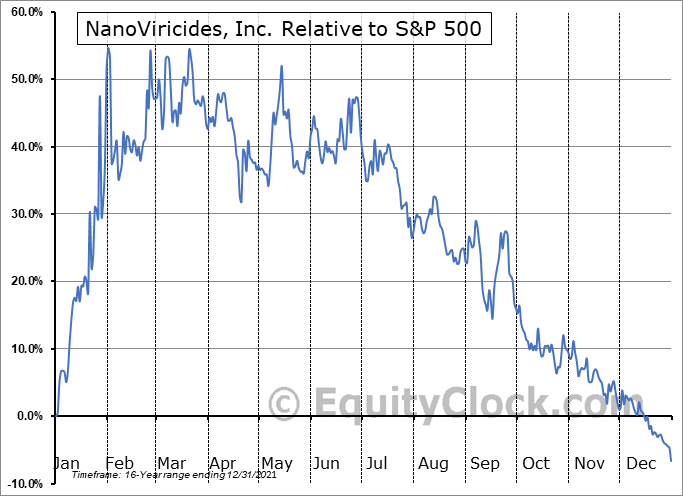 NNVC Relative to the S&P 500