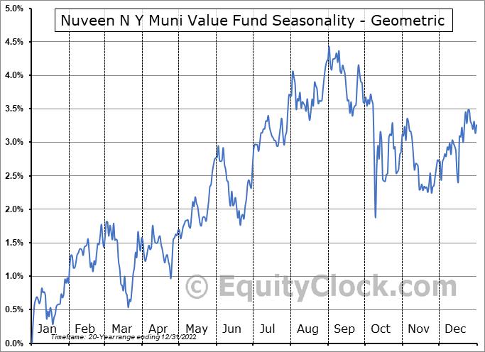 Nuveen N Y Muni Value Fund (NYSE:NNY) Seasonality