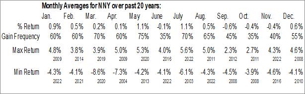 Monthly Seasonal Nuveen N Y Muni Value Fund (NYSE:NNY)