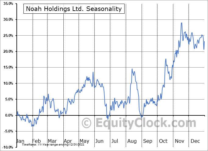 Noah Holdings Ltd. Seasonal Chart