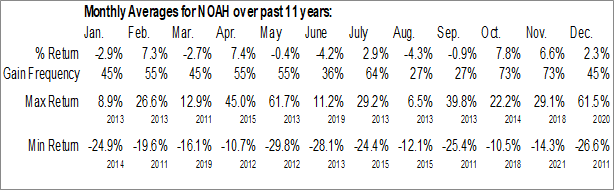 Monthly Seasonal Noah Holdings Ltd. (NYSE:NOAH)
