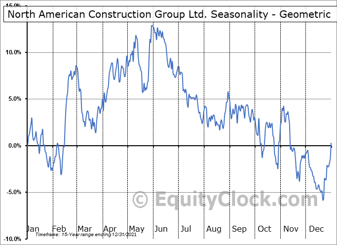 North American Construction Group Ltd. (NYSE:NOA) Seasonality