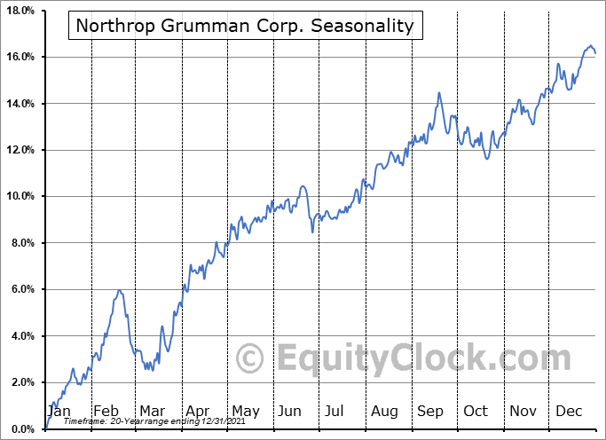 Northrop Grumman Corporation Seasonal Chart