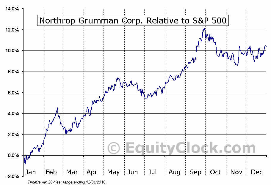 NOC Relative to the S&P 500
