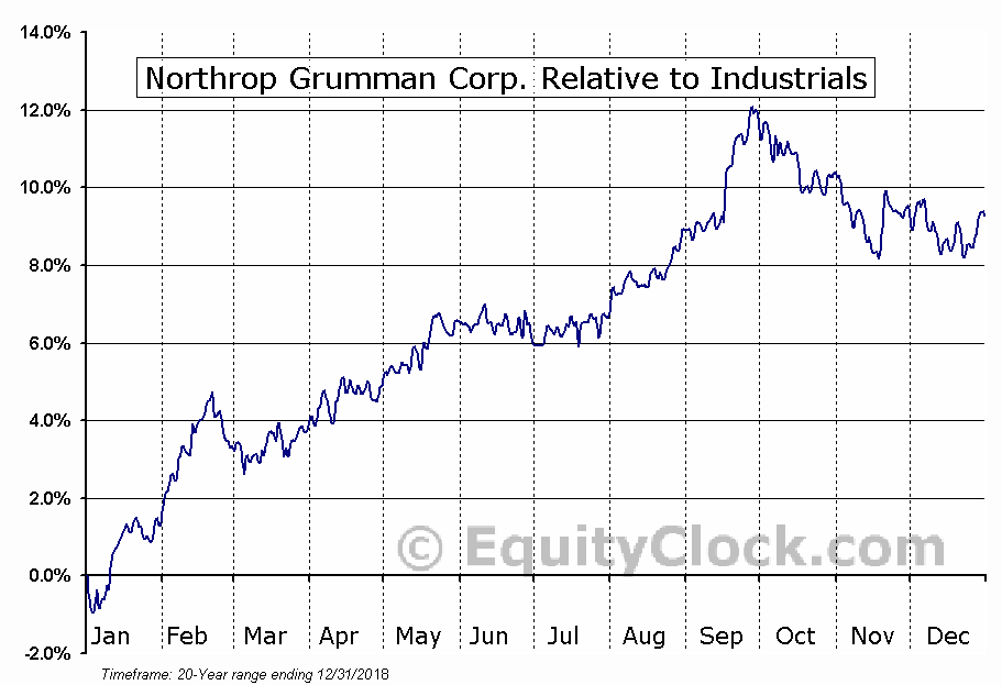 Northrop Grumman Corporation Nysenoc Seasonal Chart Equity Clock