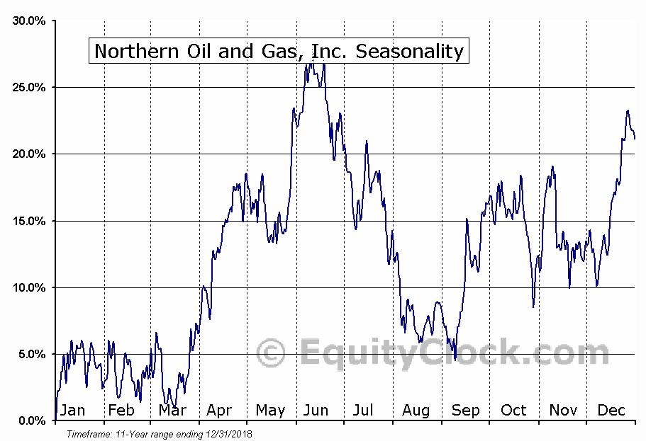 Northern Oil and Gas, Inc. (NOG) Seasonal Chart