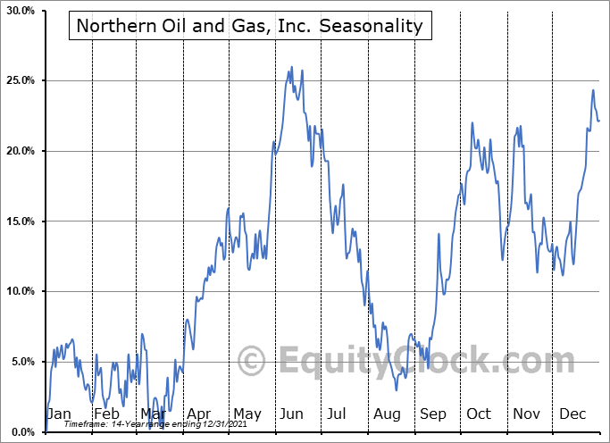 Northern Oil and Gas, Inc. Seasonal Chart
