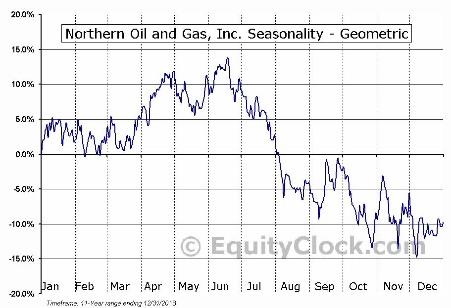 Northern Oil and Gas, Inc  (AMEX:NOG) Seasonal Chart | Equity Clock