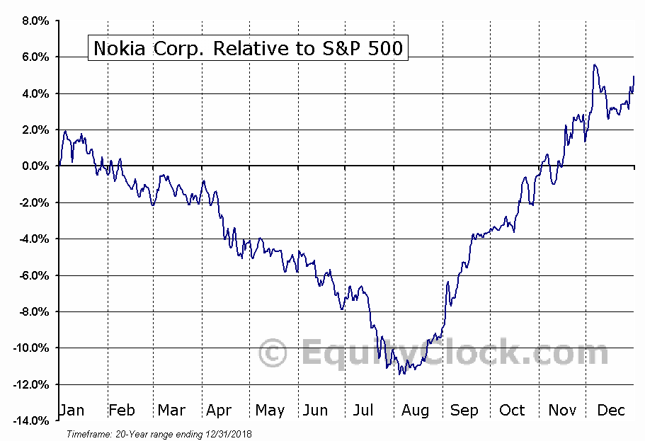 NOK Relative to the S&P 500