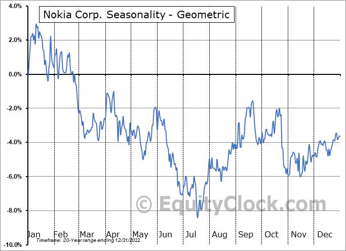 Nokia Corp. (NYSE:NOK) Seasonality