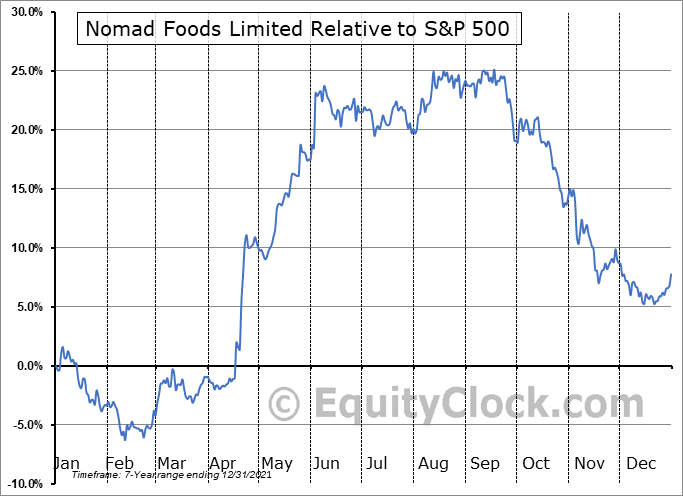 NOMD Relative to the S&P 500