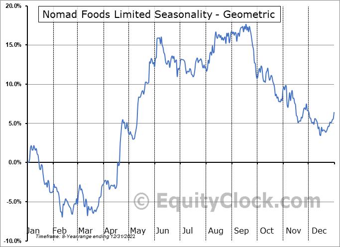 Nomad Foods Limited (NYSE:NOMD) Seasonality