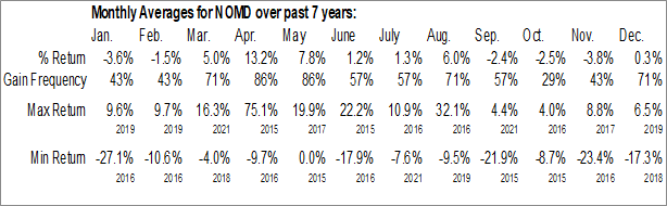 Monthly Seasonal Nomad Foods Limited (NYSE:NOMD)