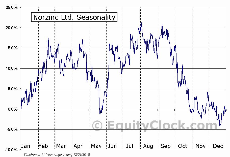 Norzinc Ltd. (OTCMKT:NORZF) Seasonality